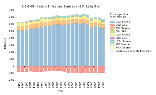 US GHG Inventory, Sources and Sinks by Gas