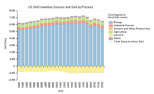 US GHG Inventory, Sources and Sinks by Process